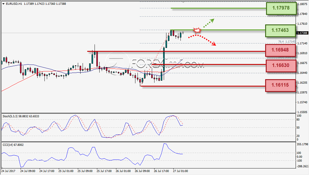 Analisa Forex, Analisa forex hari ini, analisa teknikal, prediksi forex hari ini, EUR/USD