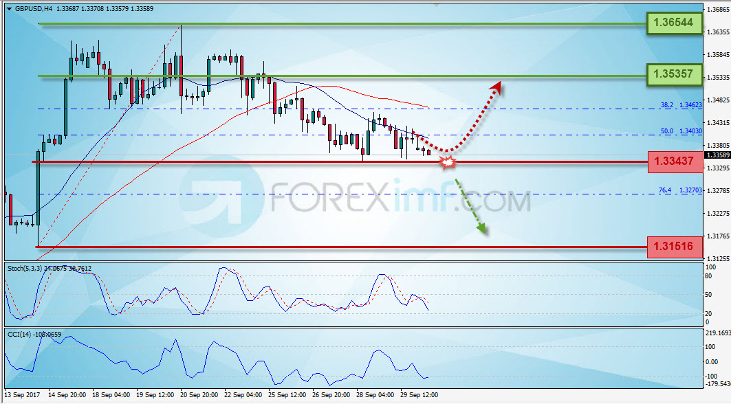 Forex, Trading Forex, Investasi Forex, Broker Forex, Online Trading Indonesia