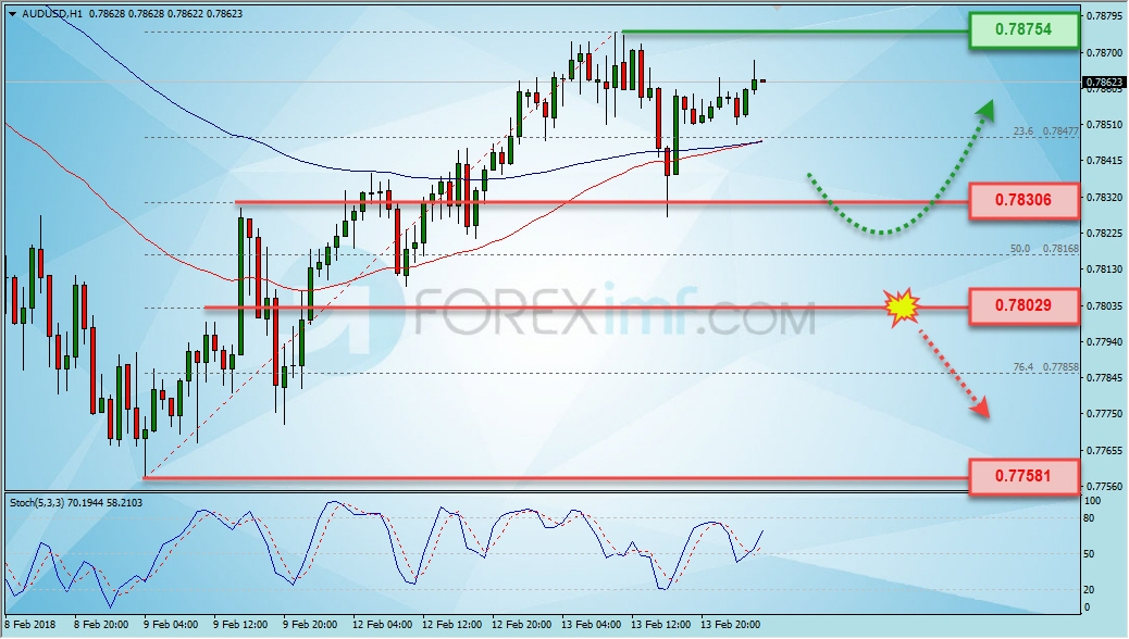 Analisa Forex, Analisa forex hari ini, analisa teknikal forex, prediksi forex hari ini, AUD/USD