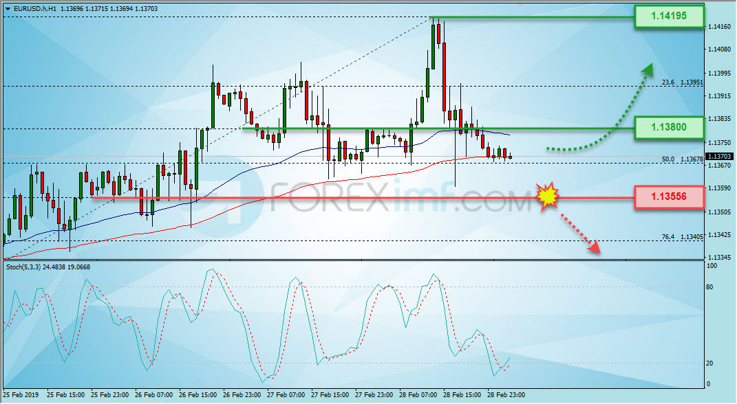 Analisa Forex, Analisa forex hari ini, analisa teknikal forex, prediksi forex hari ini, EUR/USD